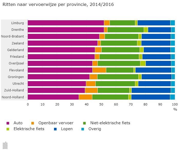 Elektrische fiets wint aan populariteit (Foto: Centraal Bureau voor de Statistiek)