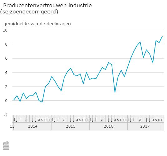 Producentenvertrouwen stevent af op record (Foto: Centraal Bureau voor de Statistiek)