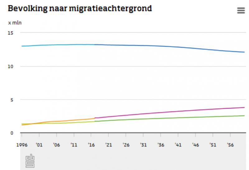 Bevolking groeit vooral door migratie en vergrijzing (Foto: Centraal Bureau voor de Statistiek)