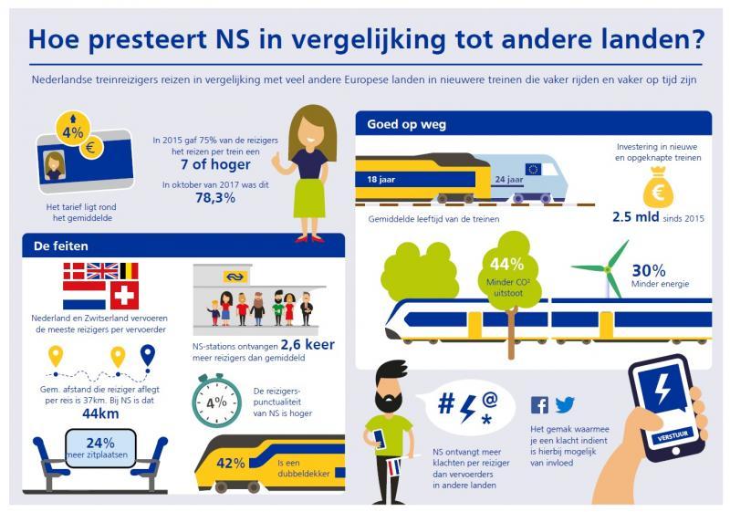 Nederlands spoor drukste van Europa (Foto: Nederlandse Spoorwegen)