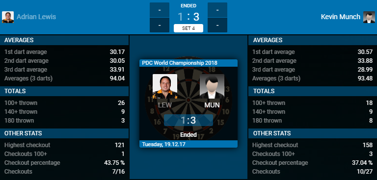 Adrian Lewis - Kevin Münch (Bron: PDC)