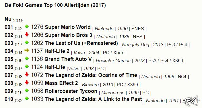 De FOK! Games top 100! (uitslag!)