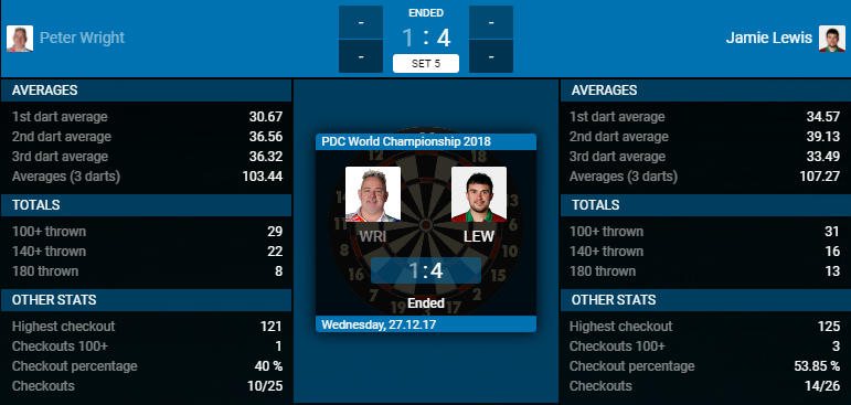 Peter Wright - Jamie Lewis (Bron: PDC)