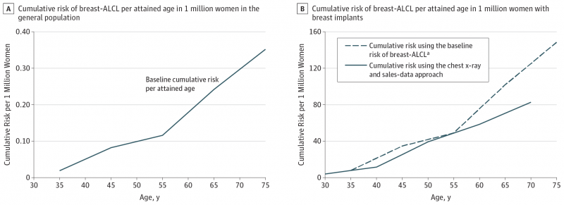 Met borstimplantaat hoger risico op zeldzame vorm kanker (afbeelding: JAMA Oncology)