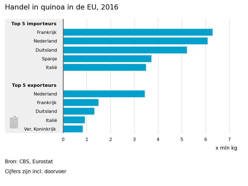 Nederland koploper in export quinoia (Foto: Centraal Bureau voor de Statistiek)