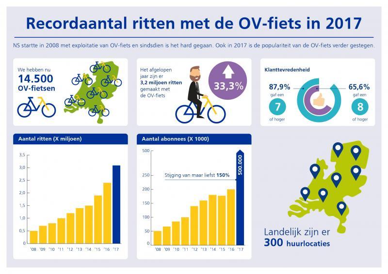 OV-fiets blijft stijgen in populairiteit (Foto: Nederlandse Spoorwegen)