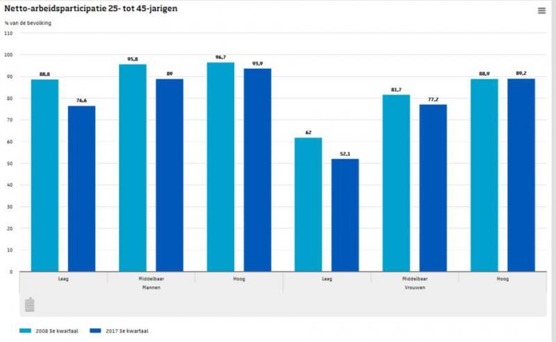 Werkloosheid daalt, maar is hoger dan voor de crisis (Foto: Centraal Bureau voor de Statistiek)