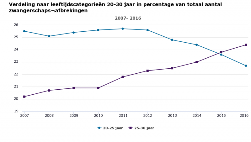Aantal abortussen blijft dalen (Foto: Inspectie Gezondheidszorg & Jeugd)