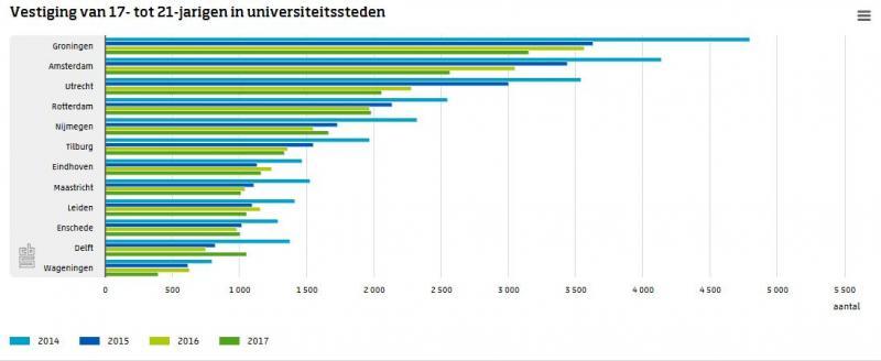 Studenten gaan minder op kamers (Foto: Centraal Bureau voor de Statistiek)