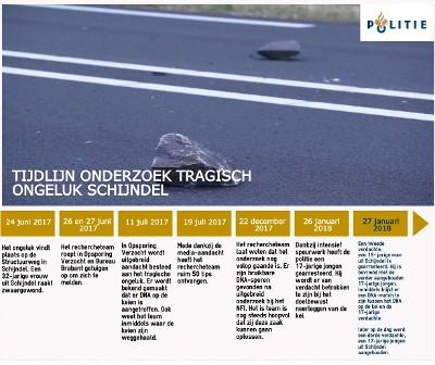 Het onderzoek samengevat (Foto: Politie.nl)