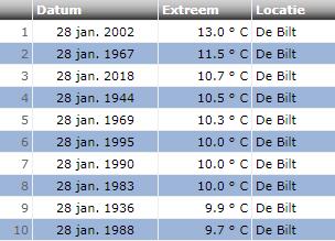 Maximumtemperatuur 28 januari