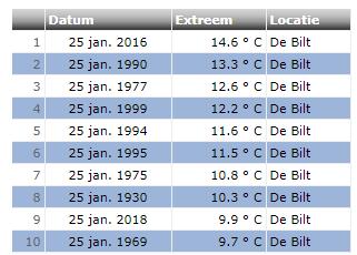 Maximumtemperatuur 25 januari