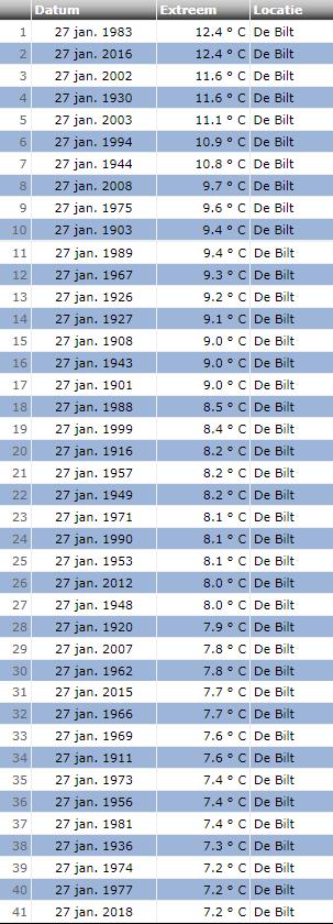 Maximumtemperatuur 27 januari