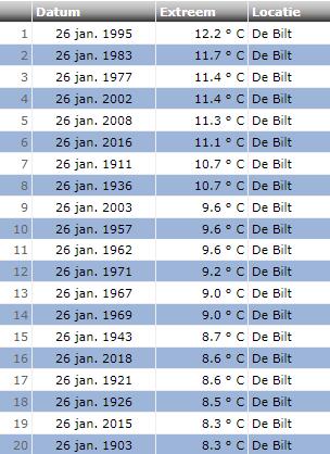 Maximumtemperatuur 26 januari