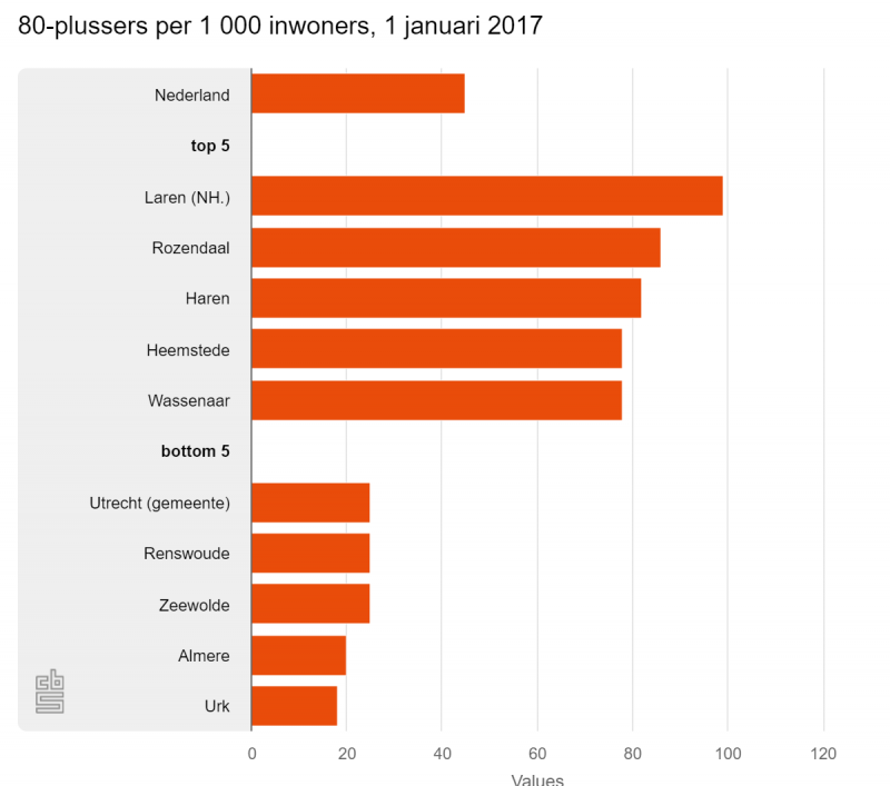 Meeste 80-plussers in Laren, minst in Urk (Foto: Centraal Bureau voor de Statistiek)