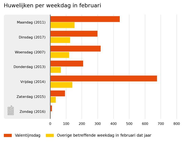 Valentijnsdag populaire trouwdag in februari (Foto: Centraal Bureau voor de Statistiek)