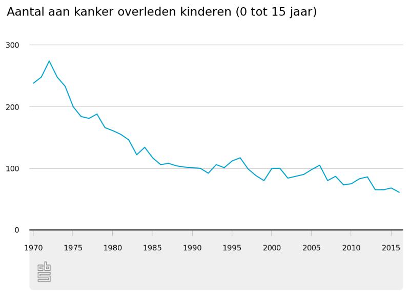 Steeds minder kinderen dood door kanker (Foto: Centraal Bureau voor de Statistiek)