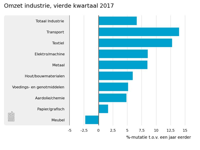 Omzet industrie stijgt opnieuw (Foto: Centraal Bureau voor de Statistiek)