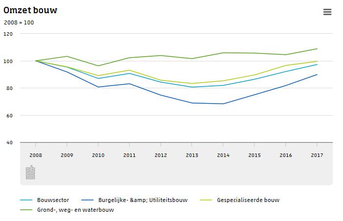 Omzet en werkgelegenheid in bouwsector neemt toe  (Foto: Centraal Bureau voor de Statistiek)