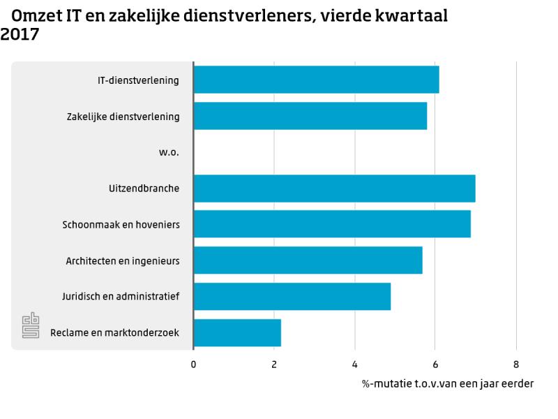 Zakelijke en IT-dienstverlening groeien door (Foto: Centraal Bureau voor de Statistiek)