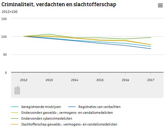 Criminaliteit daalt gestaag  (Foto: Centraal Bureau voor de Statistiek)