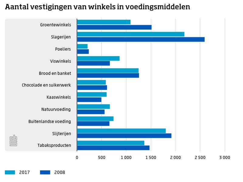 Foodwinkels verkochten nog nooit zoveel (Foto: Centraal Bureau voor de Statistiek)