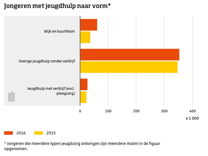 Aantal ontvangers jeugdzorg redelijk stabiel (Foto: Centraal Bureau voor de Statistiek)