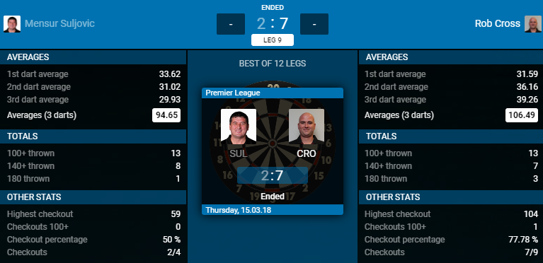 Mensur Suljovic - Rob Cross (Bron: PDC)