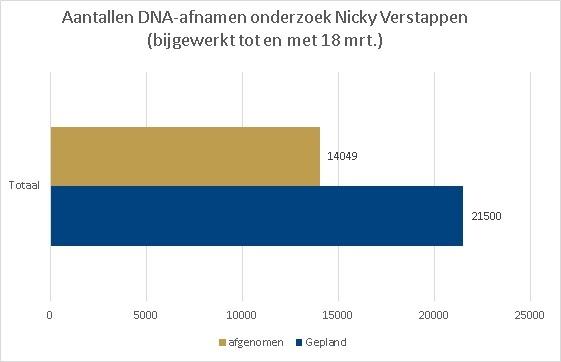 Opkomstcijfers DNA-onderzoek Nicky Verstappen (Foto: Politie.nl)