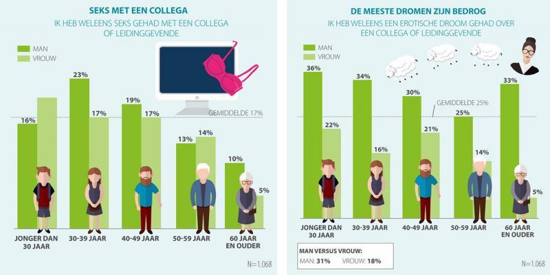 Eén op de vijf heeft seks met collega (Afbeelding: Acties.nl)