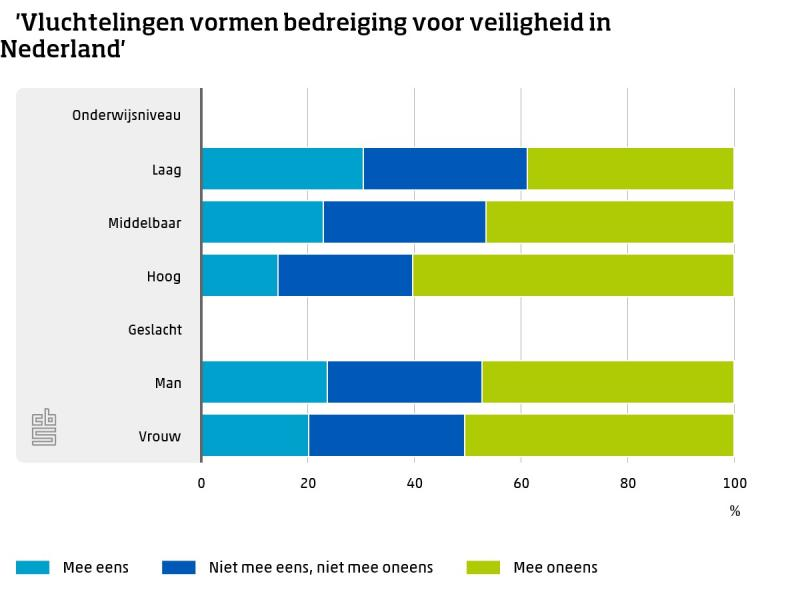 Meerderheid voor opvang vluchtelingen (Foto: Centraal Bureau voor de Statistiek)