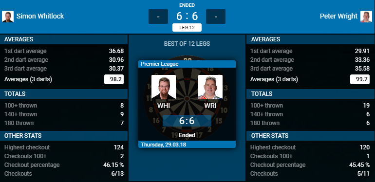 Simon Whitlock - Peter Wright (Bron: PDC)