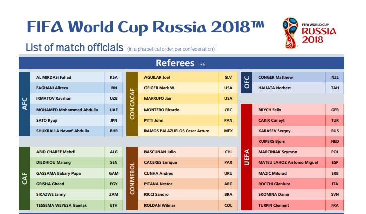Lijst met scheidsrechters die afreizen. (Bron: FIFA)