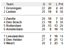 De stand in de Dutch Basketball League (Bron: DBL)