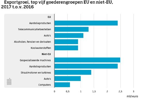 Export naar landen buiten de EU groeit relatief sterker