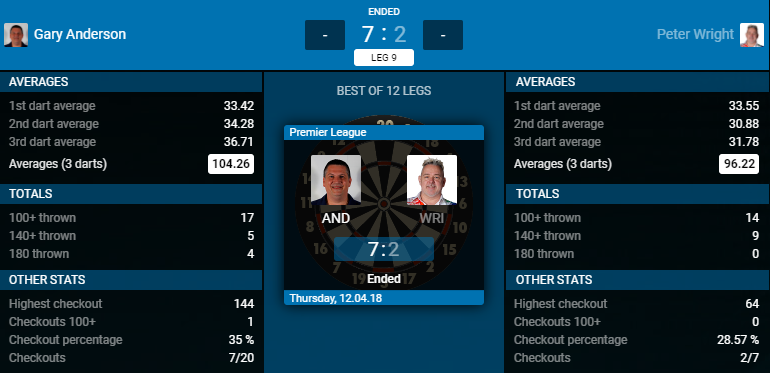 Gary Anderson - Peter Wright (Bron: PDC)