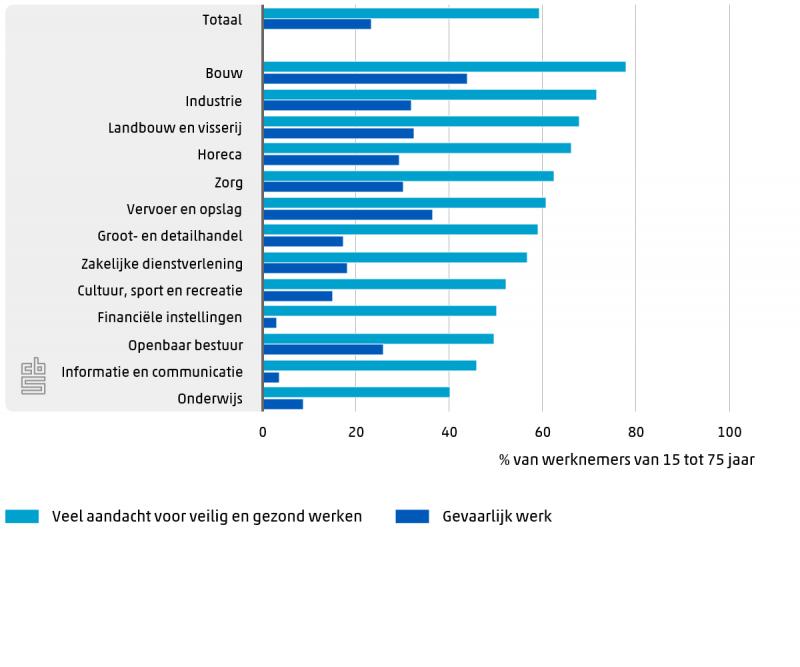 Vooral in de bouw aandacht voor veilig en gezond werken