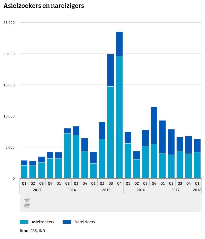 Meer asielzoekers, minder nareizigers (Foto: Centraal Bureau voor de Statistiek)