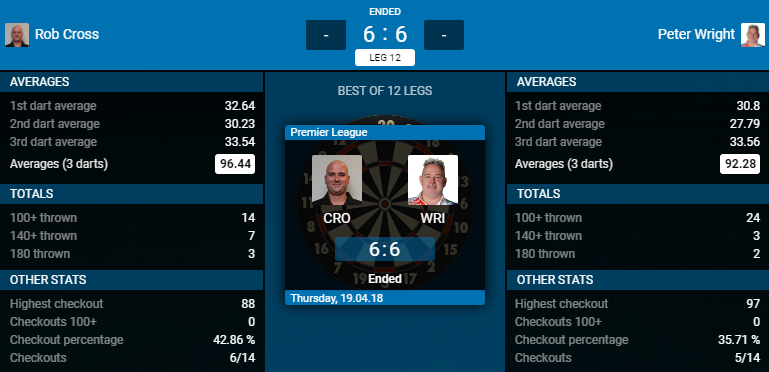 Rob Cross - Peter Wright (Bron: PDC)