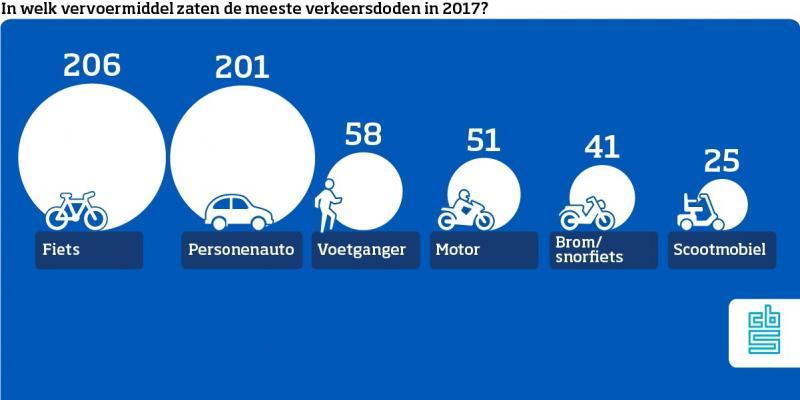613 verkeersdoden in 2017 (Foto: Centraal Bureau voor de Statistiek)