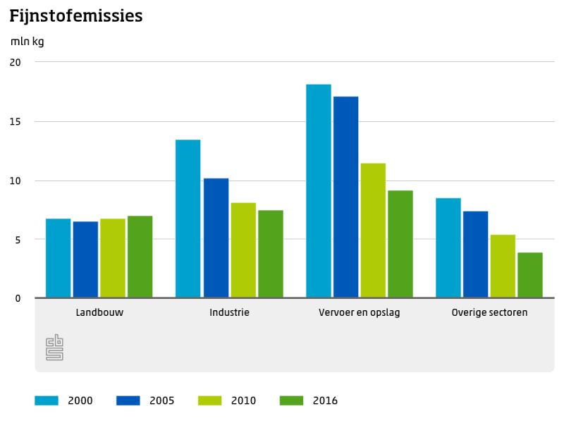 Nederlandse economie vergroent