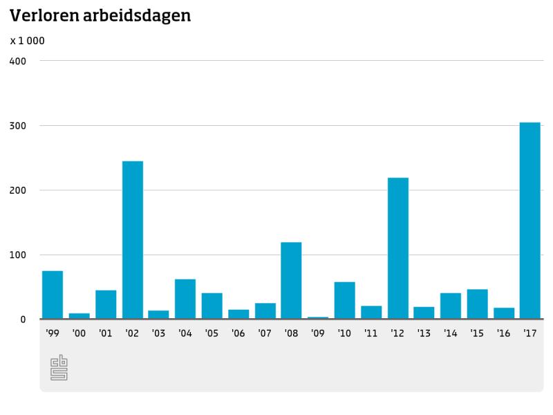 In 2017 meeste aantal stakingen sinds 1989