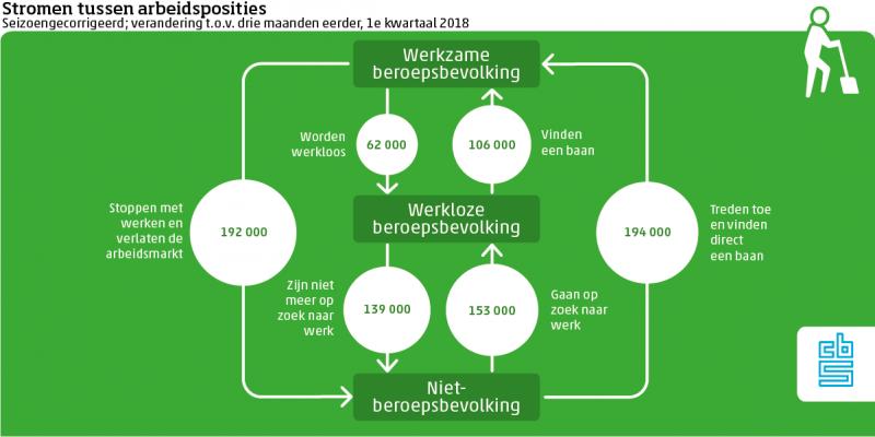 Stromen tussen arbeidsposities (Foto: cbs)