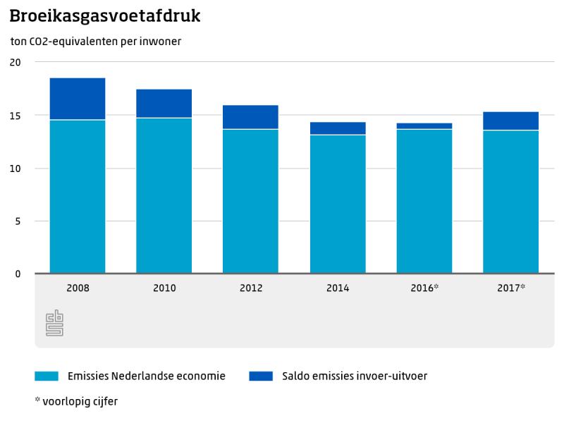 Nederlandse broeikasgasvoetafdruk gestegen in 2017
