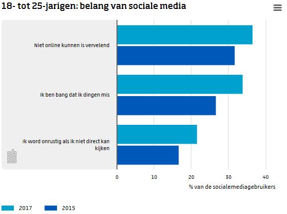 Jongvolwassenen vaker verslaafd aan sociale media (Foto: CBS)