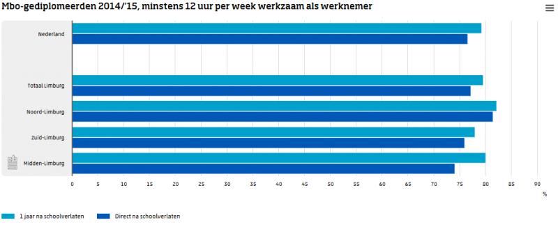 Daling aantal Limburgse mbo-leerlingen (Foto: CBS)