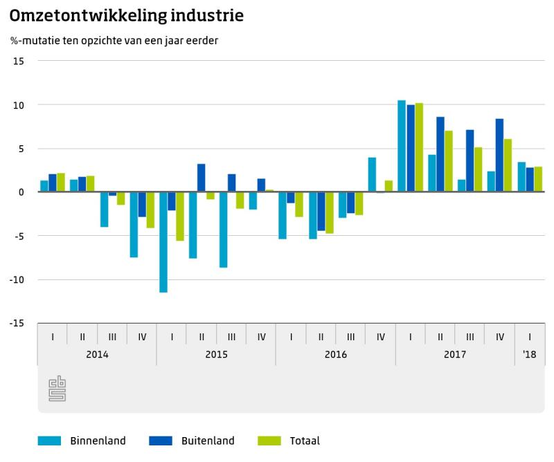 Omzet industrie stijgt wederom  (Foto: Centraal Bureau voor de Statistiek)