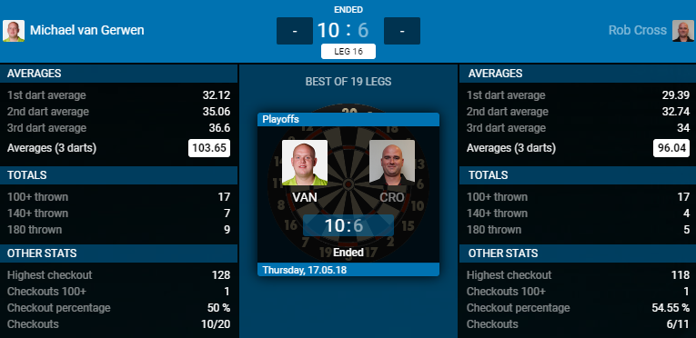 Michael van Gerwen - Rob Cross (Bron: PDC)