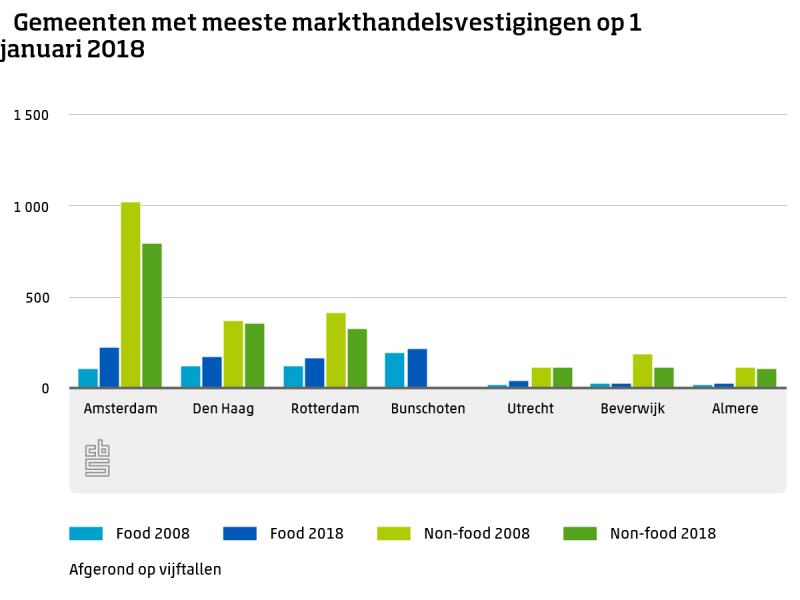 Aantal Amsterdamse voedselkramen verdubbeld (Foto: cbs)