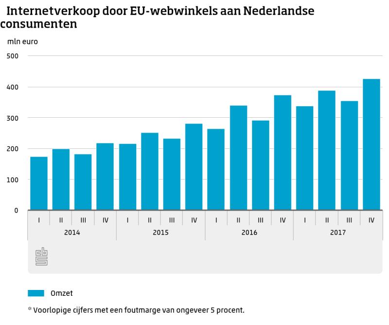 Nederlanders gaven 1,5 miljard uit bij Europese webwinkels (Foto: Centraal Bureau voor de Statistiek)